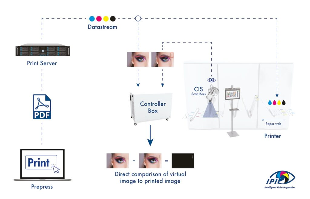 IPI - Intelligent Print Inspection Workflow
